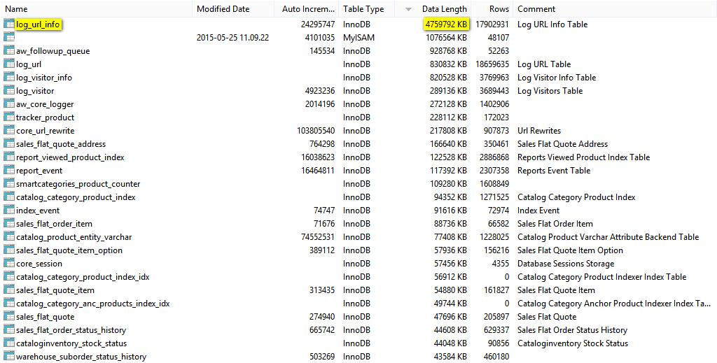 magento-database